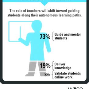 2030年の教員像とは 国際教育改革サミットのこたえ